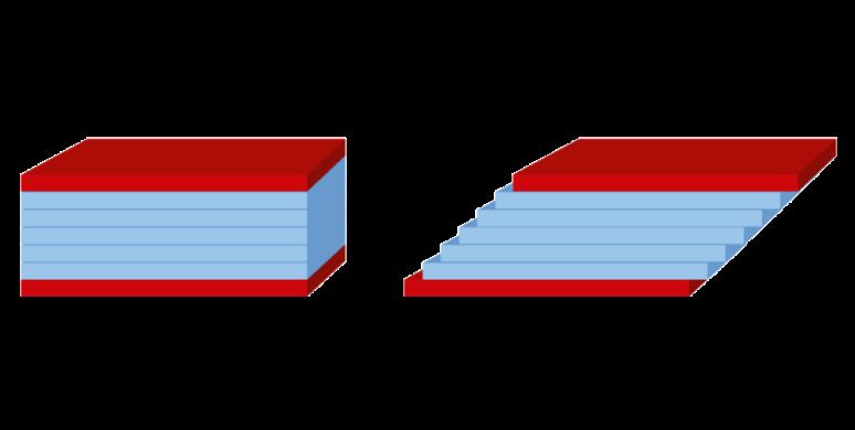 مدل دو صفحه ویسکوزیته
